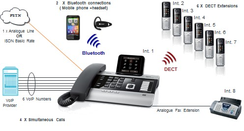 Best PBX Systems for Small Businesses
