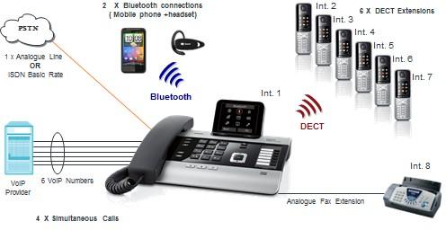 Wireless Pabx Pabx Phone Systems Siemens Unify Nec
